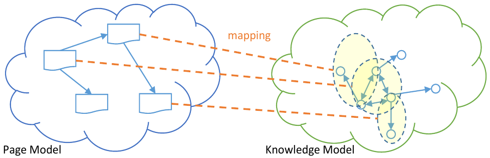 Mapping between knowledge and navigation graph in an OSN