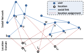 Anonymizing Geosocial Networks