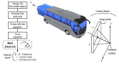 Bus Surveillance